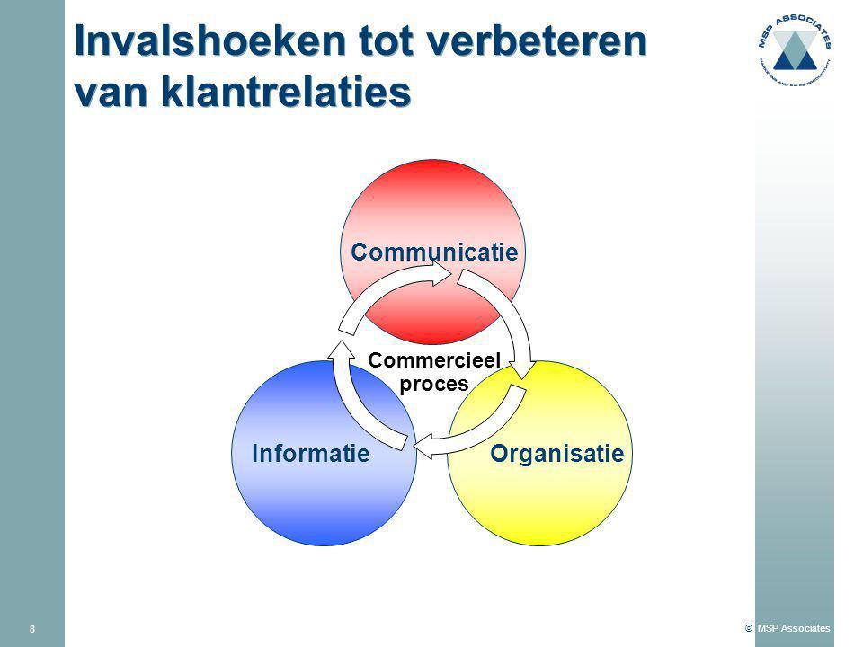 © MSP Associates Klantgerichte Informatie - Bronnen - Production Orders Admin External Marketing Sales Customer Database