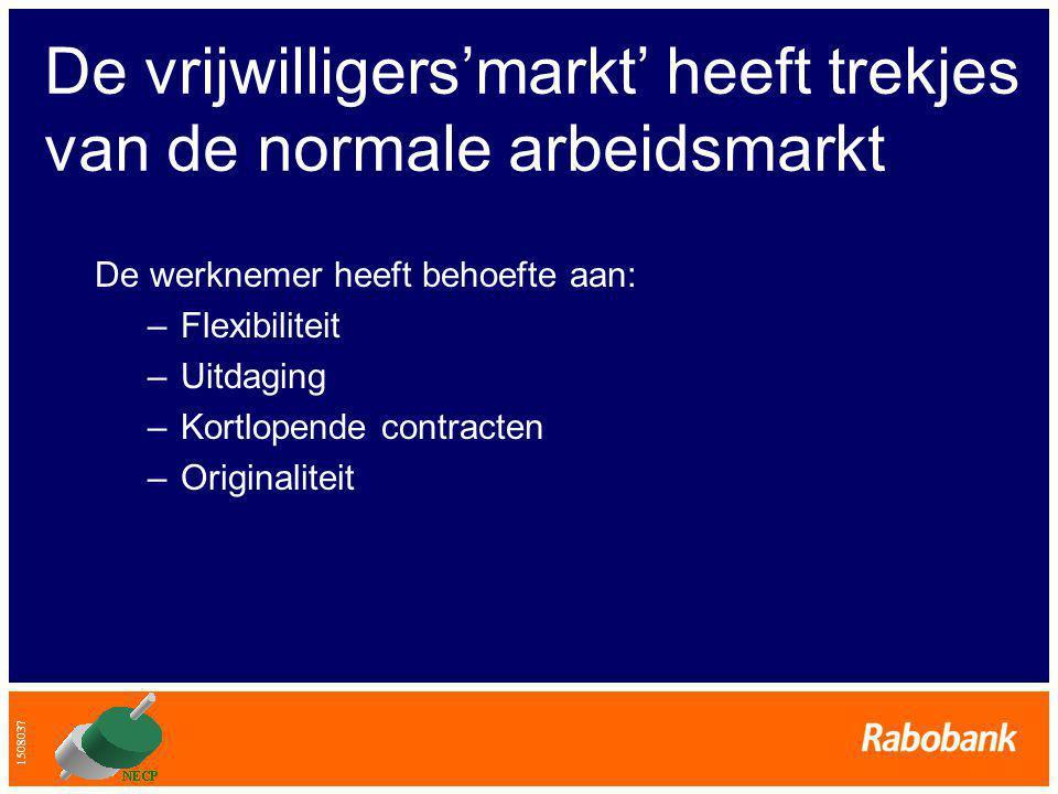 1508037 De vrijwilligers'markt' heeft trekjes van de normale arbeidsmarkt De werknemer heeft behoefte aan: –Flexibiliteit –Uitdaging –Kortlopende contracten –Originaliteit