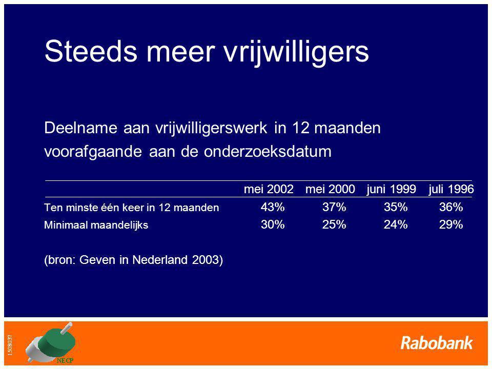 1508037 Steeds meer vrijwilligers Deelname aan vrijwilligerswerk in 12 maanden voorafgaande aan de onderzoeksdatum mei 2002mei 2000juni 1999juli 1996 Ten minste één keer in 12 maanden 43% 37% 35% 36% Minimaal maandelijks 30% 25% 24% 29% (bron: Geven in Nederland 2003)