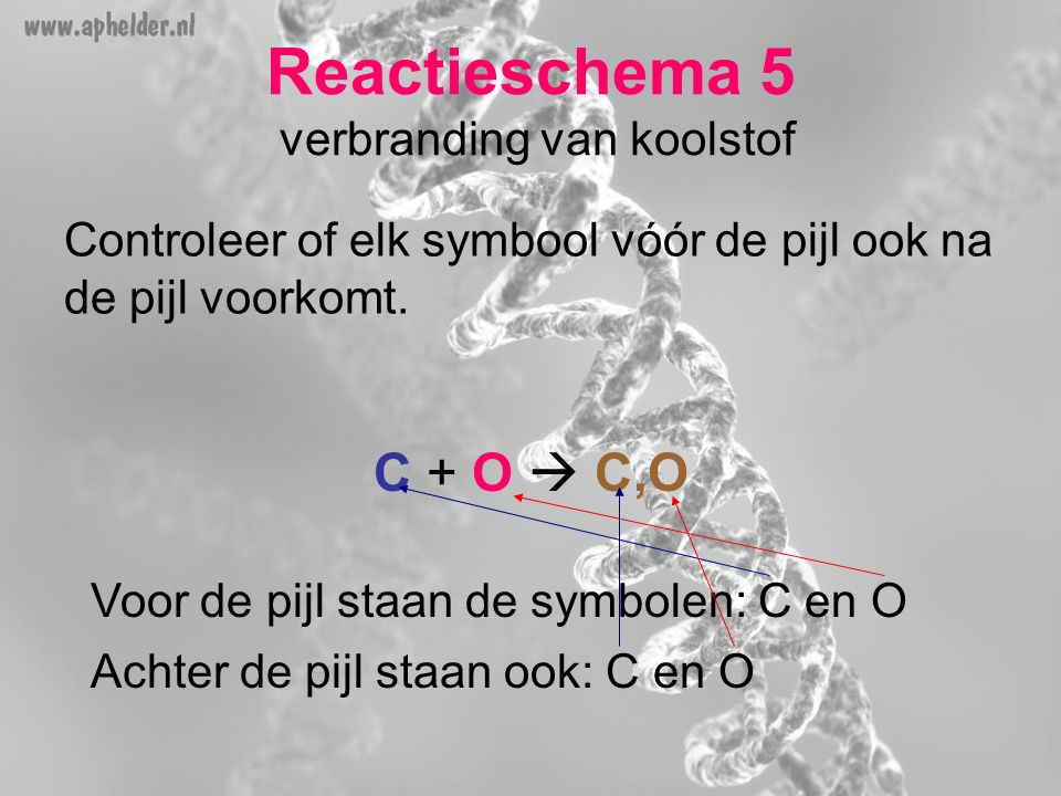 Reactieschema 5 verbranding van koolstof Controleer of elk symbool vóór de pijl ook na de pijl voorkomt. C + O  C,O Voor de pijl staan de symbolen: C