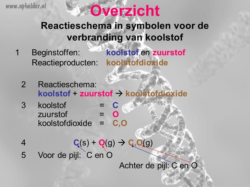 Overzicht Reactieschema in symbolen voor de verbranding van koolstof 1Beginstoffen:koolstof en zuurstof Reactieproducten:koolstofdioxide 2Reactieschem