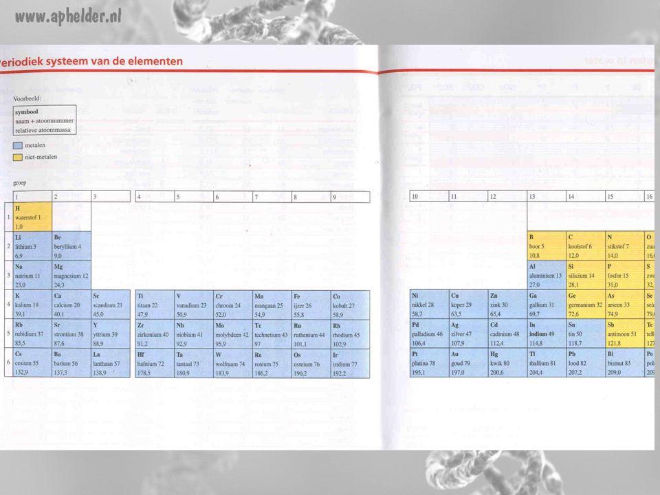 Periodiek systeem •Tabel 31 Binas