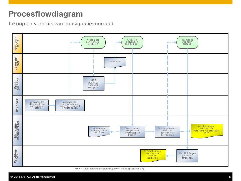©2013 SAP AG. All rights reserved.5 Procesflowdiagram Inkoop en verbruik van consignatievoorraad Prod.- planner Magazijn- medewerker Crediteu- ren Geb