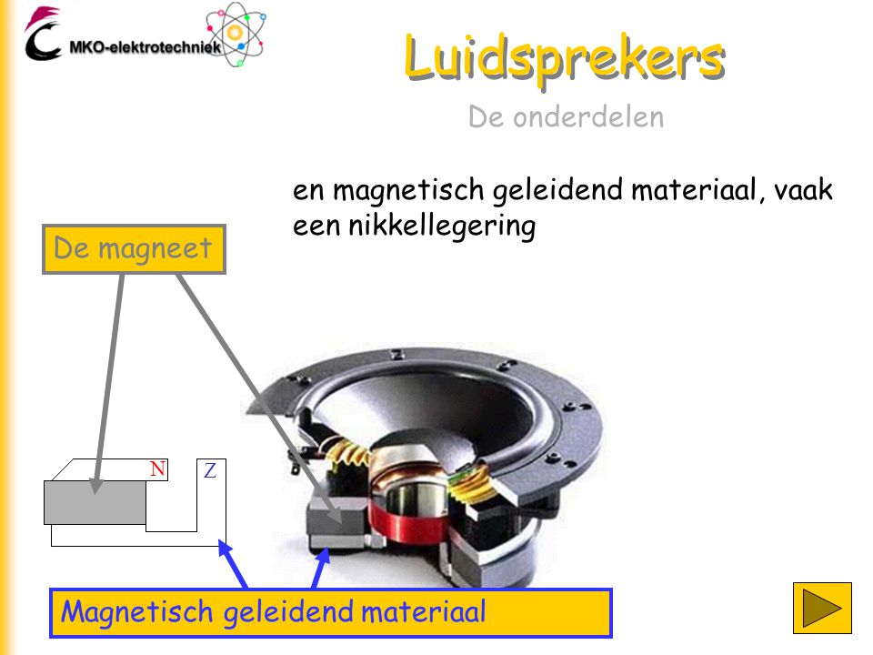 en magnetisch geleidend materiaal, vaak een nikkellegering Luidsprekers De onderdelen N Z Magnetisch geleidend materiaal De magneet