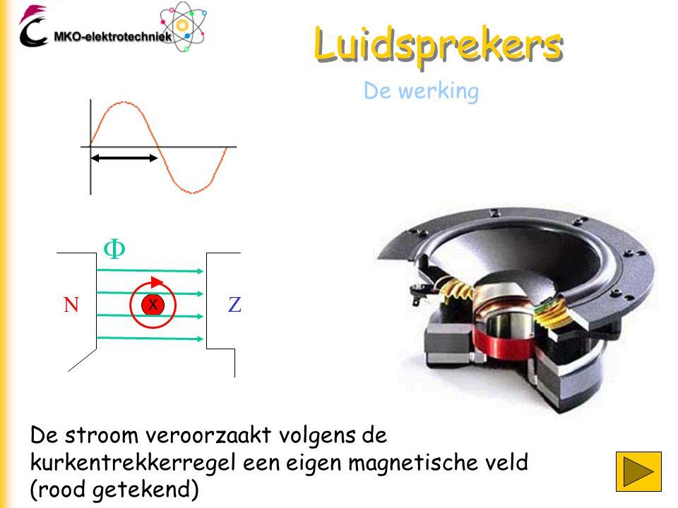 Luidsprekers De werking De stroom veroorzaakt volgens de kurkentrekkerregel een eigen magnetische veld (rood getekend) NZ  x