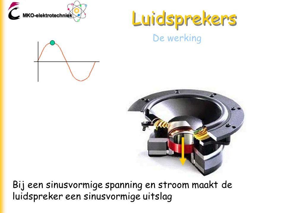 Luidsprekers De werking Bij een sinusvormige spanning en stroom maakt de luidspreker een sinusvormige uitslag