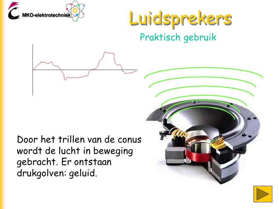 Luidsprekers Praktisch gebruik Door het trillen van de conus wordt de lucht in beweging gebracht. Er ontstaan drukgolven: geluid.