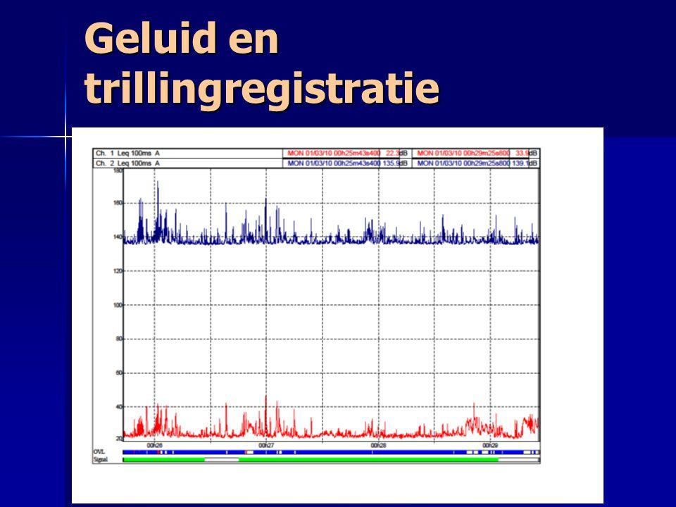 Bewerking metingen  logboeknotities  Controle geluidniveau- trillingsniveau  Controle geluidopname  Bepalen decibellen  Toepassen correctiefactoren  Bepalen representatieve situatie: 15 % ergste gevallen