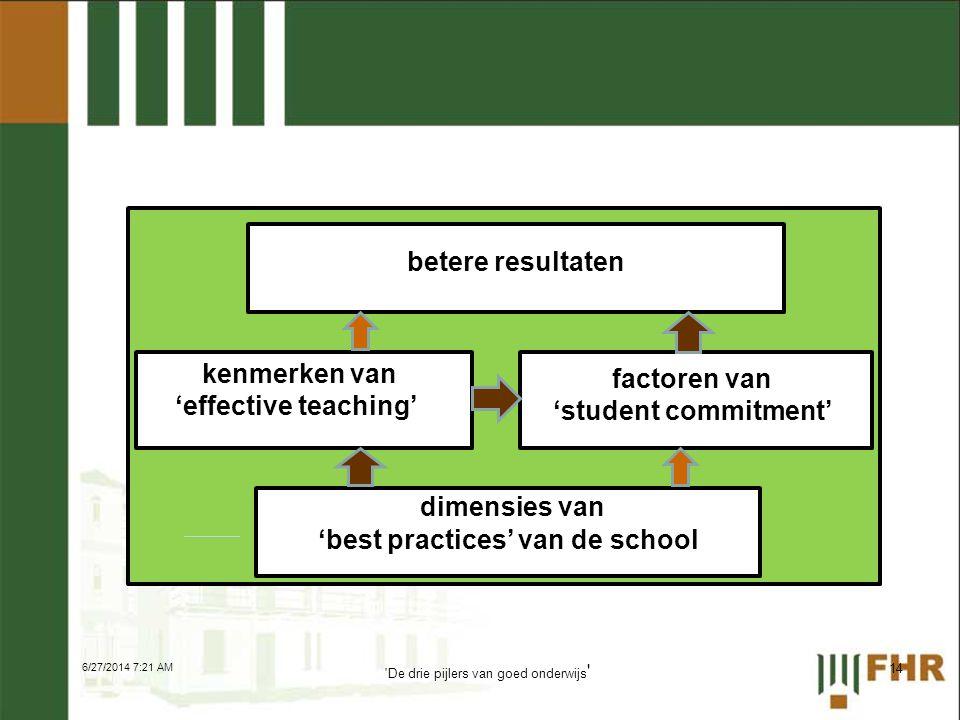 S betere resultaten kenmerken van 'effective teaching' factoren van 'student commitment' dimensies van 'best practices' van de school 6/27/2014 7:23 AM 14 De drie pijlers van goed onderwijs