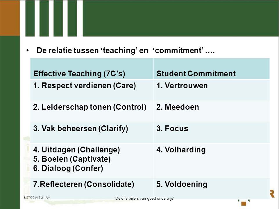 •De relatie tussen 'teaching' en 'commitment' …. 17 Effective Teaching (7C's)Student Commitment 1. Respect verdienen (Care) 1. Vertrouwen 2. Leidersch