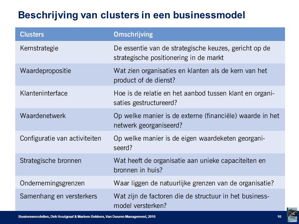 Beschrijving van clusters in een businessmodel Businessmodellen, Dirk Houtgraaf & Marleen Bekkers, Van Duuren Management, 201010
