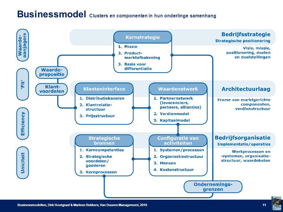 Businessmodel Clusters en componenten in hun onderlinge samenhang Businessmodellen, Dirk Houtgraaf & Marleen Bekkers, Van Duuren Management, 201011