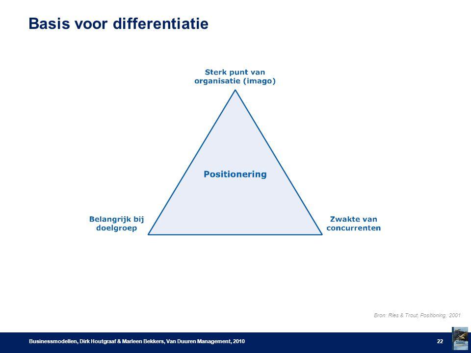 Basis voor differentiatie Businessmodellen, Dirk Houtgraaf & Marleen Bekkers, Van Duuren Management, 201022 Bron: Ries & Trout, Positioning, 2001