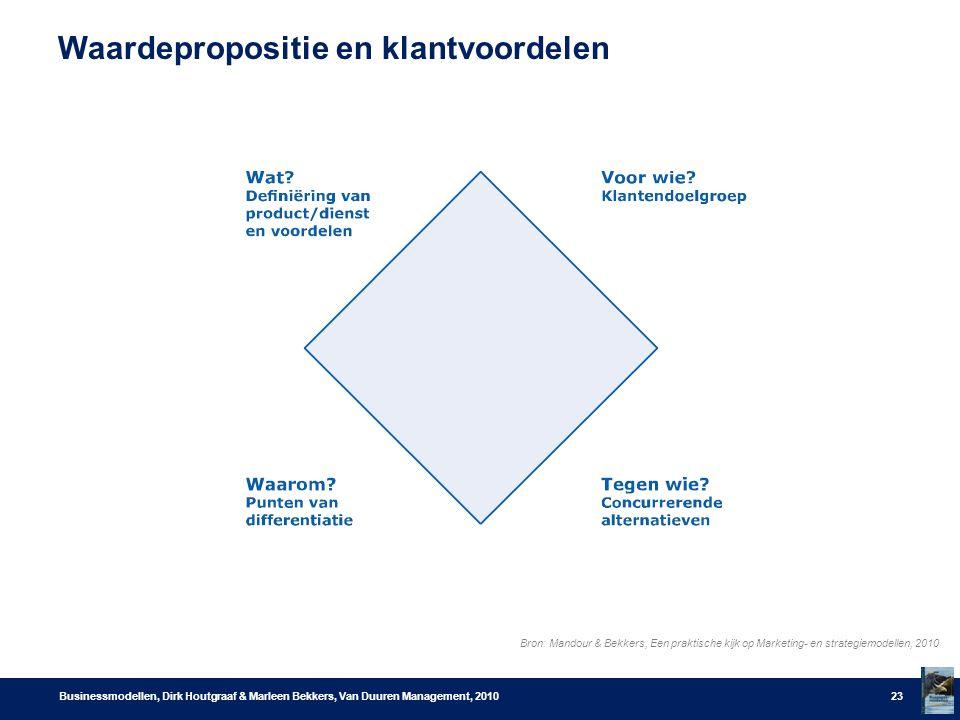 Waardepropositie en klantvoordelen Businessmodellen, Dirk Houtgraaf & Marleen Bekkers, Van Duuren Management, 201023 Bron: Mandour & Bekkers, Een prak