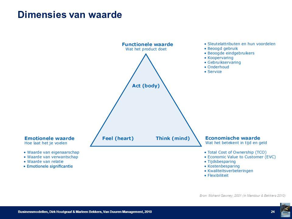 Dimensies van waarde Businessmodellen, Dirk Houtgraaf & Marleen Bekkers, Van Duuren Management, 201024 Bron: Mohanir Sawney, 2001 (in Mandour & Bekkers 2010)