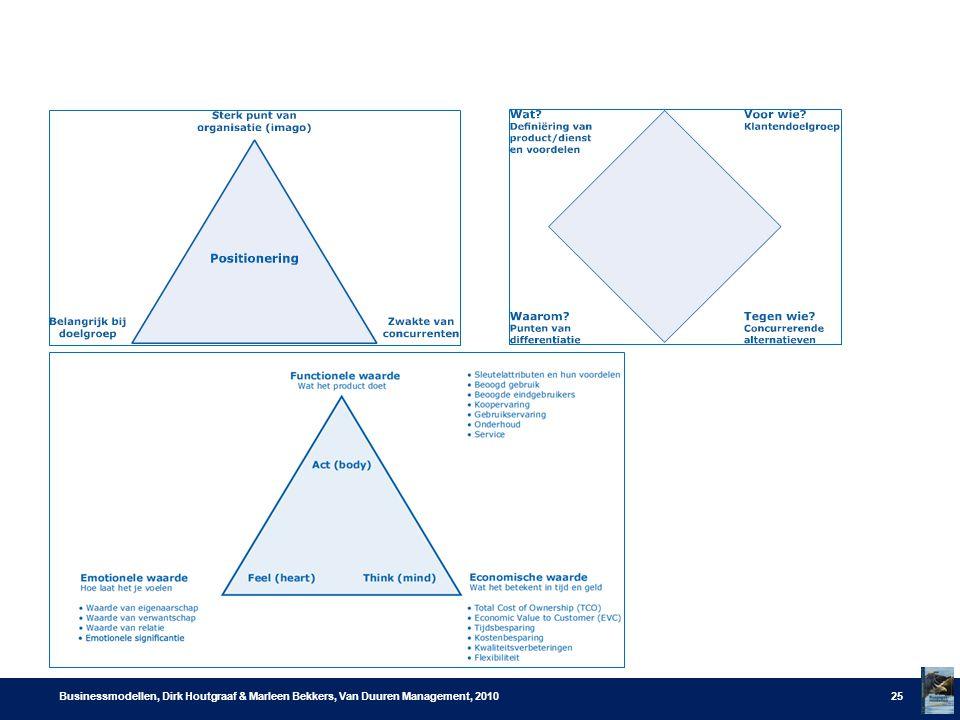 Businessmodellen, Dirk Houtgraaf & Marleen Bekkers, Van Duuren Management, 201025
