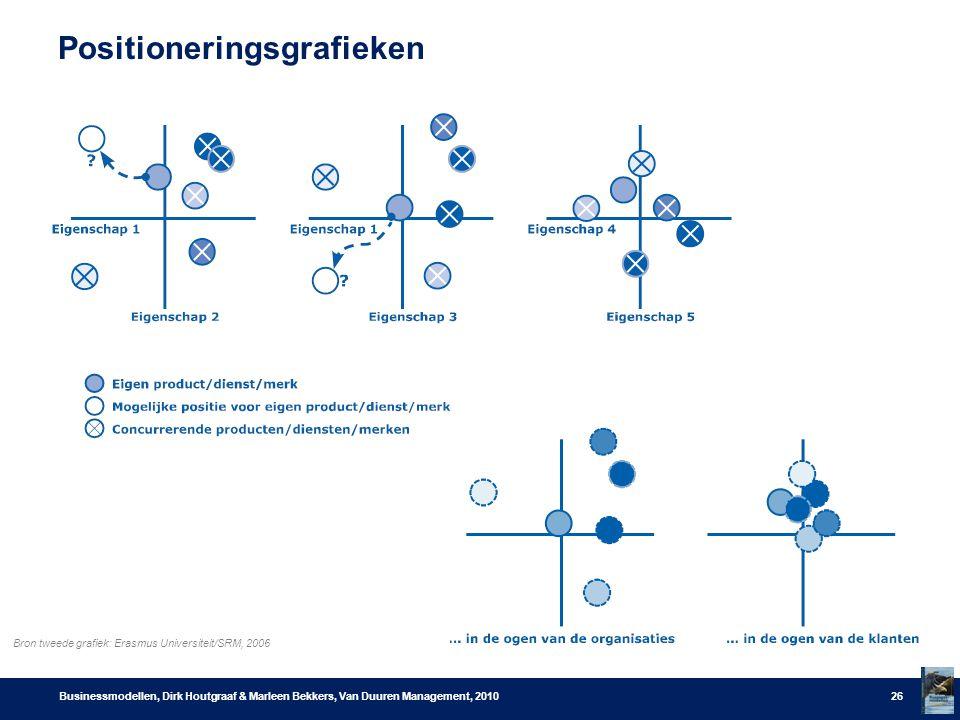 Positioneringsgrafieken Businessmodellen, Dirk Houtgraaf & Marleen Bekkers, Van Duuren Management, 201026 Bron tweede grafiek: Erasmus Universiteit/SR