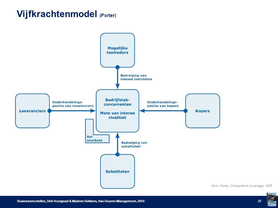 Vijfkrachtenmodel (Porter) Businessmodellen, Dirk Houtgraaf & Marleen Bekkers, Van Duuren Management, 201027 Bron: Porter, Competetive Advantage, 1985