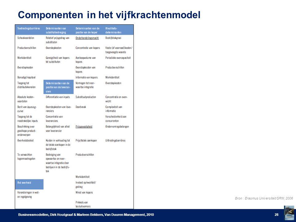 Componenten in het vijfkrachtenmodel Businessmodellen, Dirk Houtgraaf & Marleen Bekkers, Van Duuren Management, 201028 Bron : Erasmus Universiteit/SRM, 2006