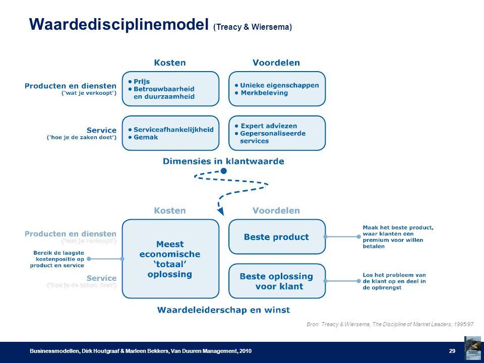 Waardedisciplinemodel (Treacy & Wiersema) Businessmodellen, Dirk Houtgraaf & Marleen Bekkers, Van Duuren Management, 201029 Bron: Treacy & Wiersema, The Discipline of Market Leaders, 1995/97