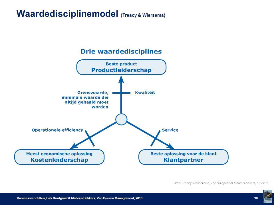 Waardedisciplinemodel (Treacy & Wiersema) Businessmodellen, Dirk Houtgraaf & Marleen Bekkers, Van Duuren Management, 201030 Bron: Treacy & Wiersema, The Discipline of Market Leaders, 1995/97