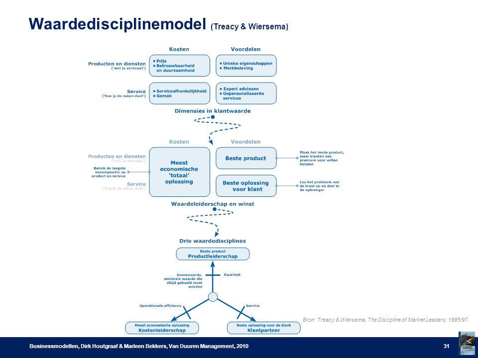 Waardedisciplinemodel (Treacy & Wiersema) Businessmodellen, Dirk Houtgraaf & Marleen Bekkers, Van Duuren Management, 201031 Bron: Treacy & Wiersema, The Discipline of Market Leaders, 1995/97