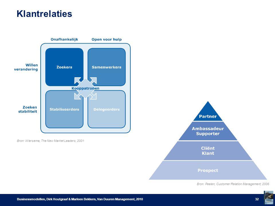 Klantrelaties Businessmodellen, Dirk Houtgraaf & Marleen Bekkers, Van Duuren Management, 201032 Bron: Peelen, Customer Relation Management, 2006 Bron: Wiersema, The New Market Leaders, 2001