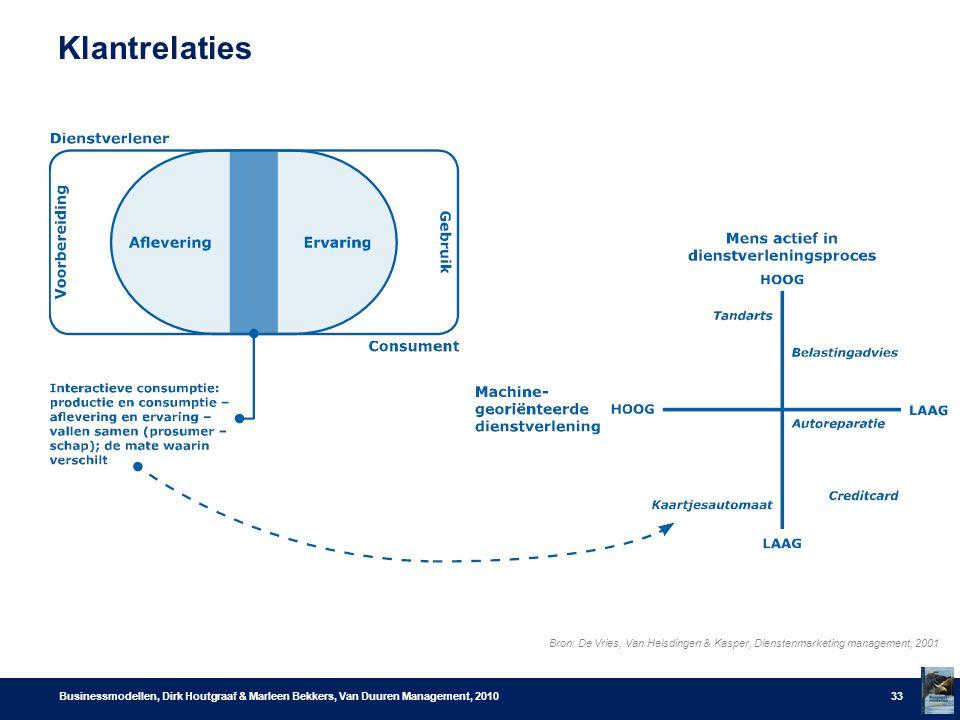 Klantrelaties Businessmodellen, Dirk Houtgraaf & Marleen Bekkers, Van Duuren Management, 201033 Bron: De Vries, Van Helsdingen & Kasper, Dienstenmarketing management, 2001