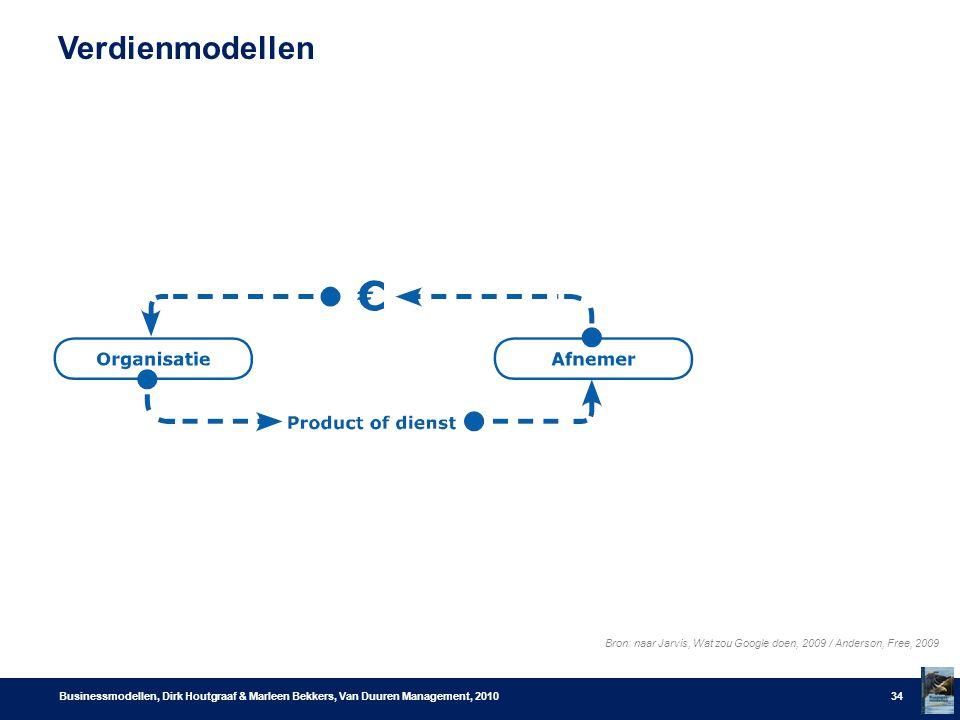 Verdienmodellen Businessmodellen, Dirk Houtgraaf & Marleen Bekkers, Van Duuren Management, 201034 Bron: naar Jarvis, Wat zou Google doen, 2009 / Anderson, Free, 2009