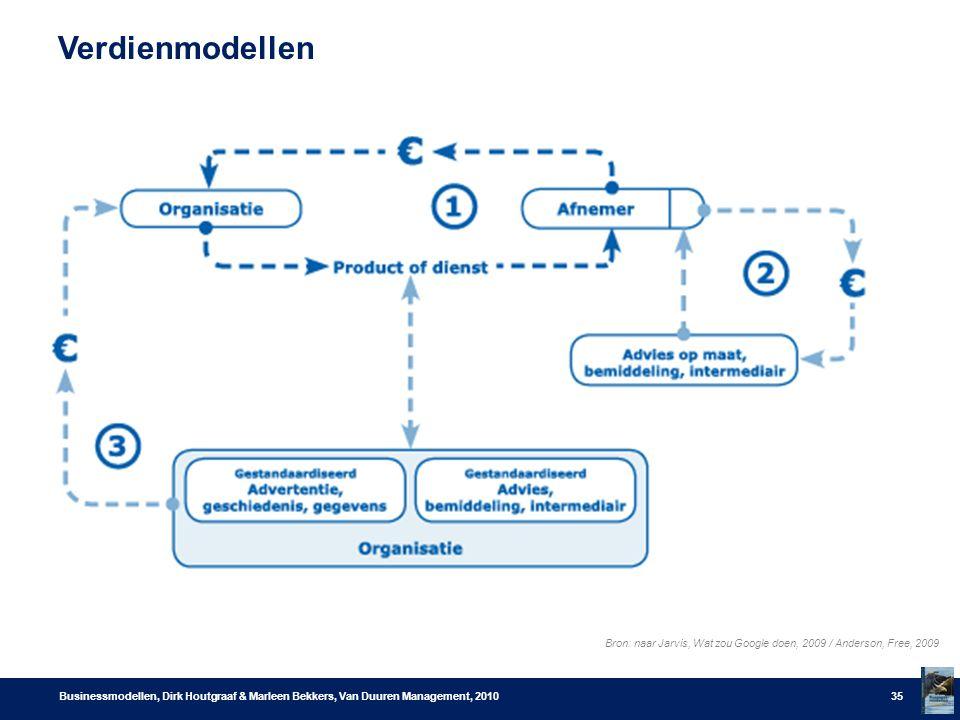 Verdienmodellen Businessmodellen, Dirk Houtgraaf & Marleen Bekkers, Van Duuren Management, 201035 Bron: naar Jarvis, Wat zou Google doen, 2009 / Anderson, Free, 2009