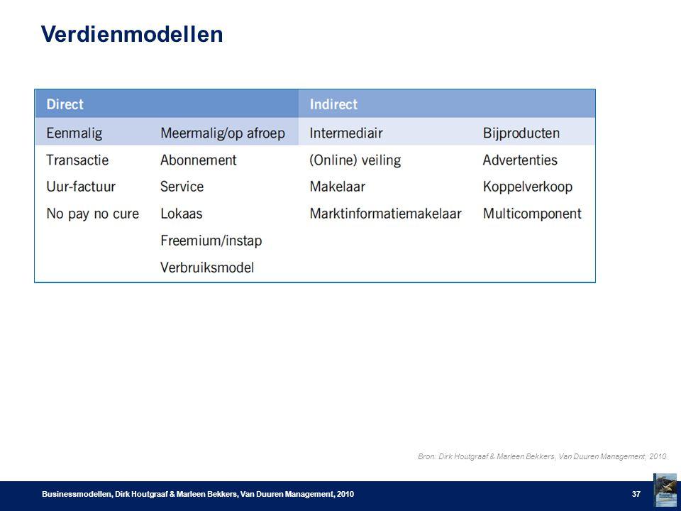 Verdienmodellen Businessmodellen, Dirk Houtgraaf & Marleen Bekkers, Van Duuren Management, 201037 Bron: Dirk Houtgraaf & Marleen Bekkers, Van Duuren M