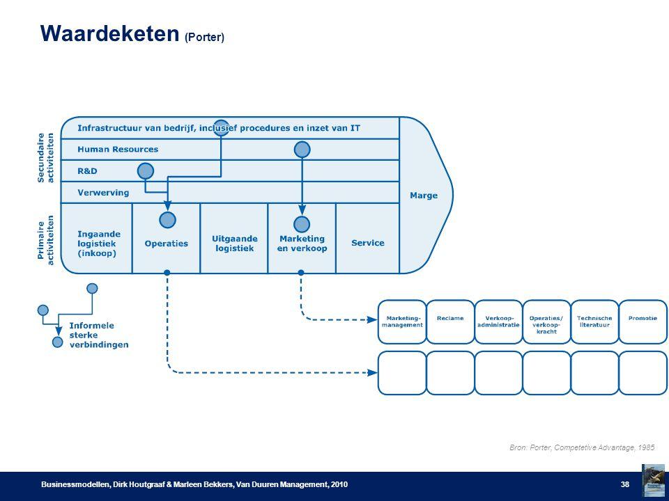 Waardeketen (Porter) Businessmodellen, Dirk Houtgraaf & Marleen Bekkers, Van Duuren Management, 201038 Bron: Porter, Competetive Advantage, 1985