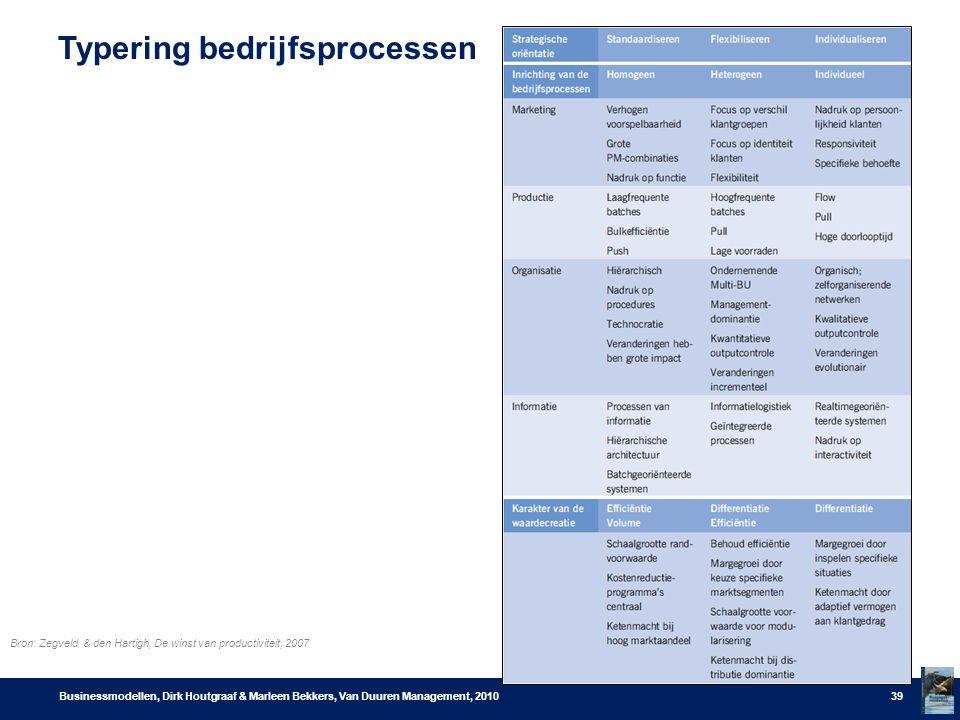 Typering bedrijfsprocessen Businessmodellen, Dirk Houtgraaf & Marleen Bekkers, Van Duuren Management, 201039 Bron: Zegveld & den Hartigh, De winst van