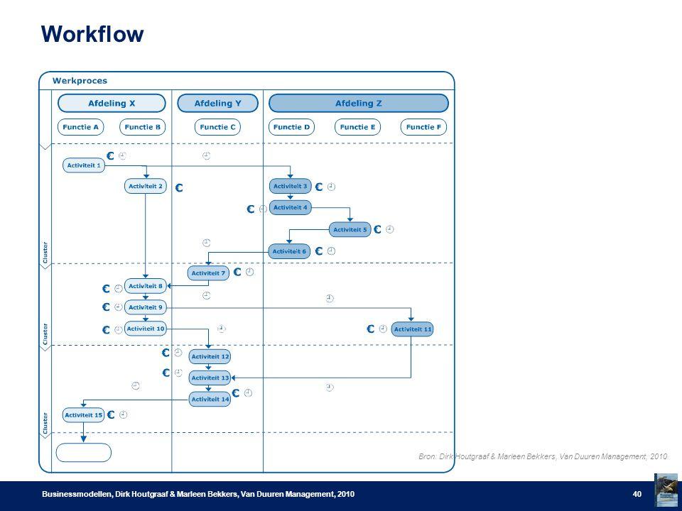 Workflow Businessmodellen, Dirk Houtgraaf & Marleen Bekkers, Van Duuren Management, 201040 Bron: Dirk Houtgraaf & Marleen Bekkers, Van Duuren Manageme