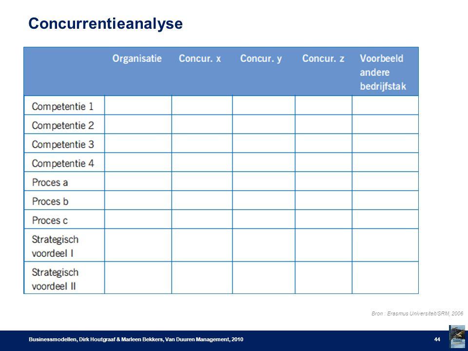 Concurrentieanalyse Businessmodellen, Dirk Houtgraaf & Marleen Bekkers, Van Duuren Management, 201044 Bron : Erasmus Universiteit/SRM, 2006