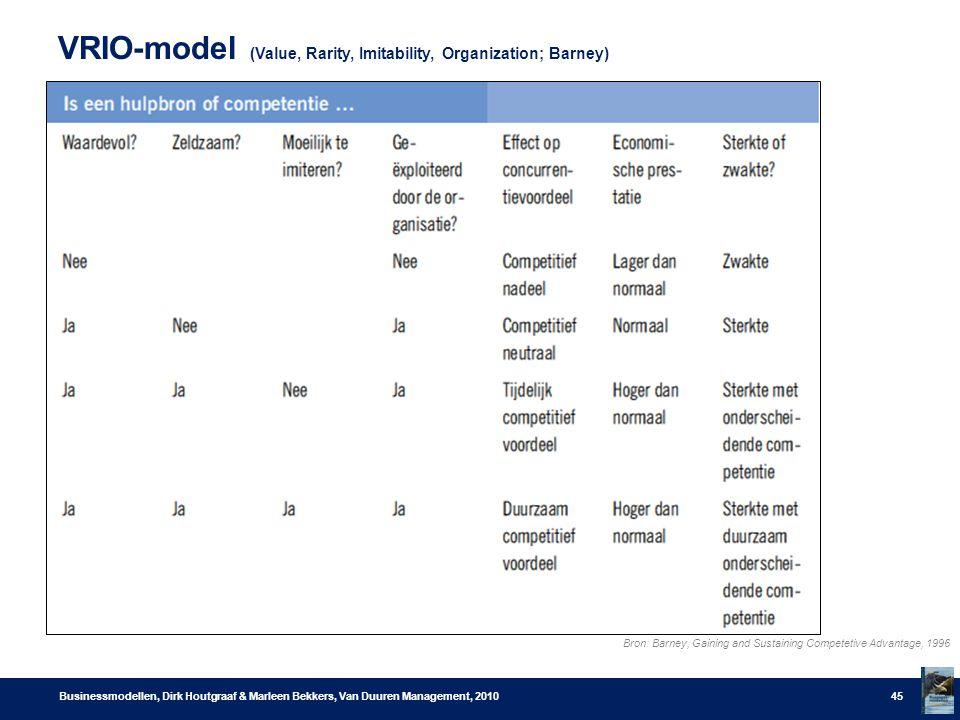VRIO-model (Value, Rarity, Imitability, Organization; Barney) Businessmodellen, Dirk Houtgraaf & Marleen Bekkers, Van Duuren Management, 201045 Bron: Barney, Gaining and Sustaining Competetive Advantage, 1996