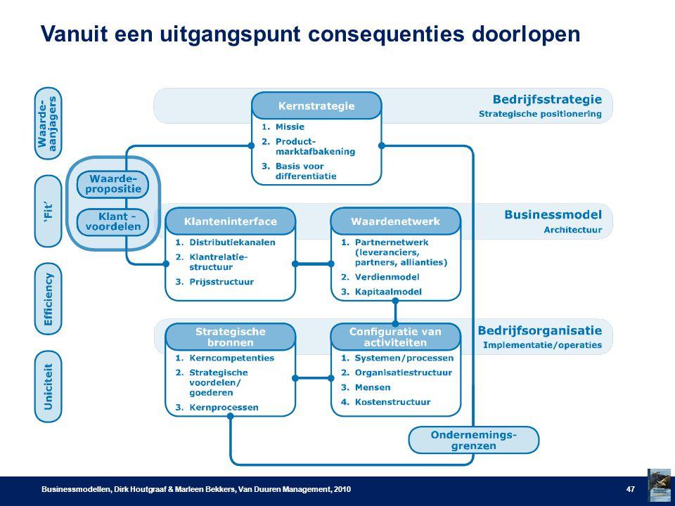 Vanuit een uitgangspunt consequenties doorlopen Businessmodellen, Dirk Houtgraaf & Marleen Bekkers, Van Duuren Management, 201047