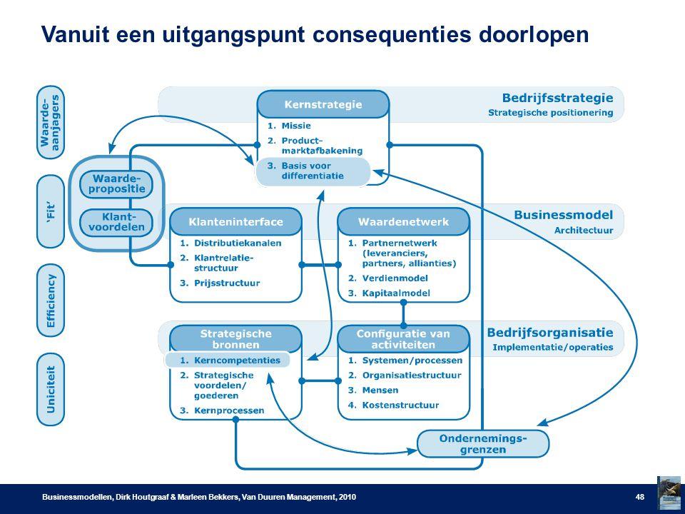 Vanuit een uitgangspunt consequenties doorlopen Businessmodellen, Dirk Houtgraaf & Marleen Bekkers, Van Duuren Management, 201048