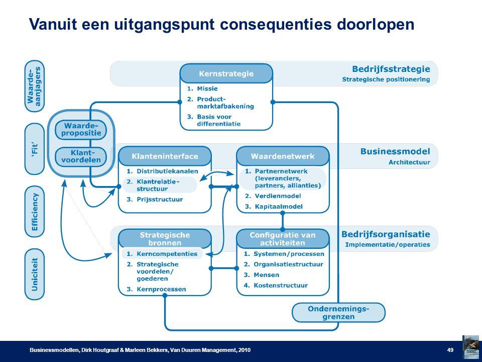 Vanuit een uitgangspunt consequenties doorlopen Businessmodellen, Dirk Houtgraaf & Marleen Bekkers, Van Duuren Management, 201049