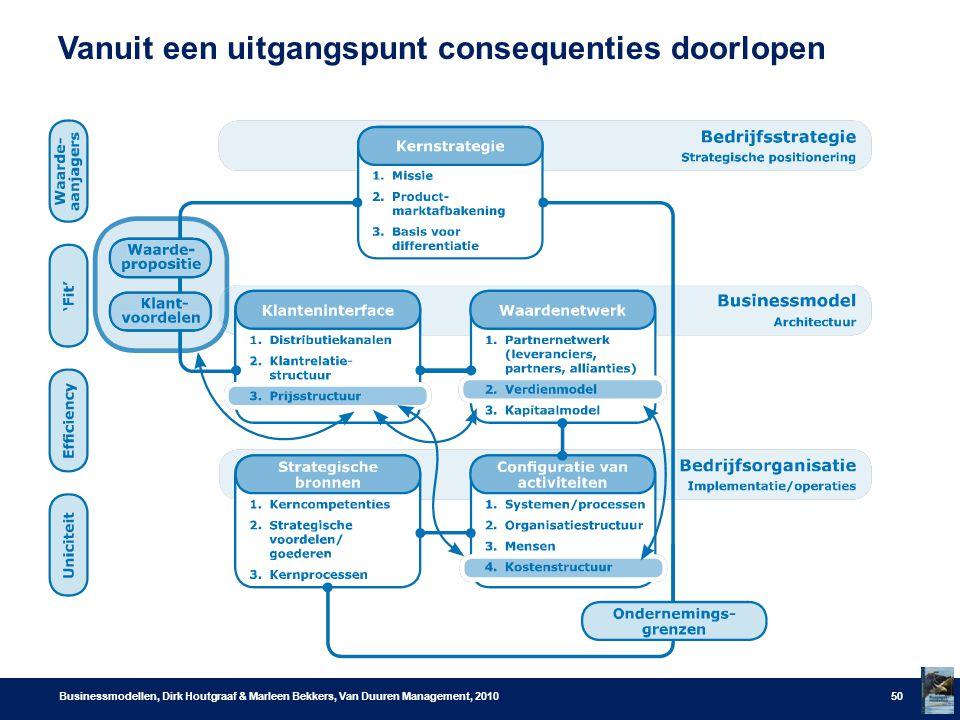 Vanuit een uitgangspunt consequenties doorlopen Businessmodellen, Dirk Houtgraaf & Marleen Bekkers, Van Duuren Management, 201050
