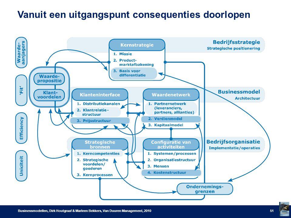 Vanuit een uitgangspunt consequenties doorlopen Businessmodellen, Dirk Houtgraaf & Marleen Bekkers, Van Duuren Management, 201051