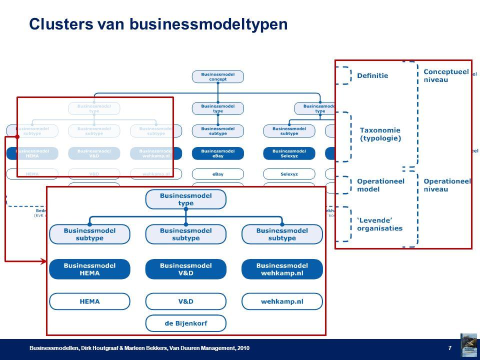 Clusters van businessmodeltypen Businessmodellen, Dirk Houtgraaf & Marleen Bekkers, Van Duuren Management, 20107
