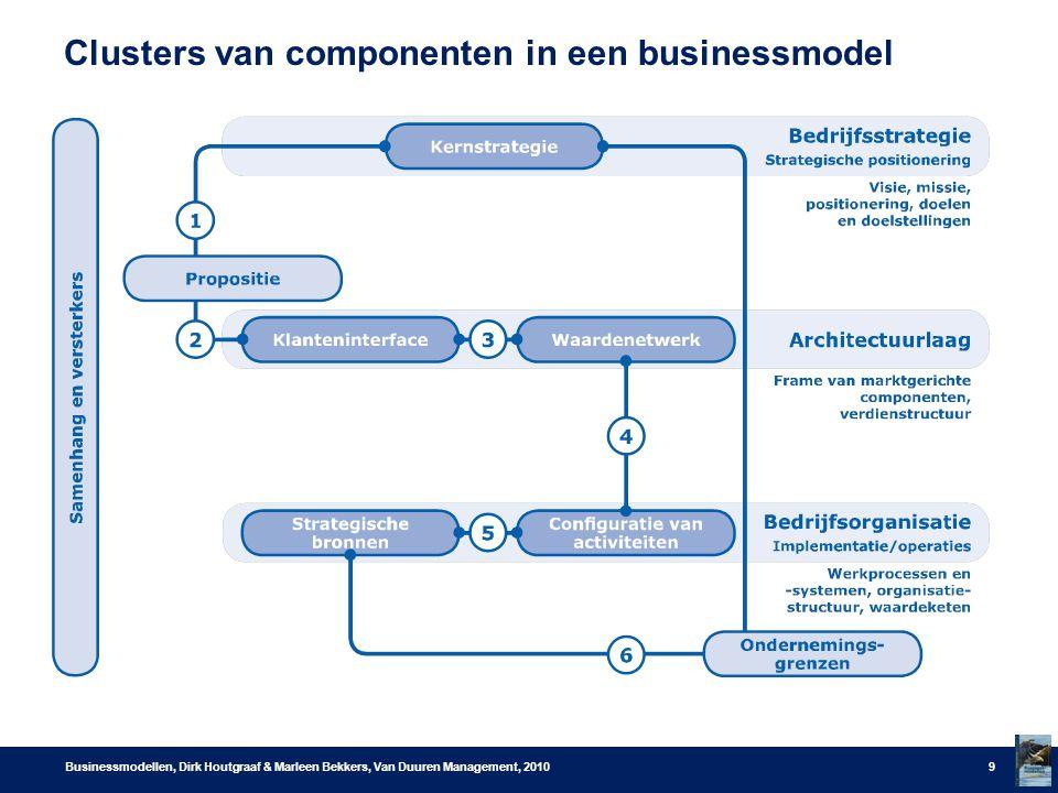 Clusters van componenten in een businessmodel Businessmodellen, Dirk Houtgraaf & Marleen Bekkers, Van Duuren Management, 20109