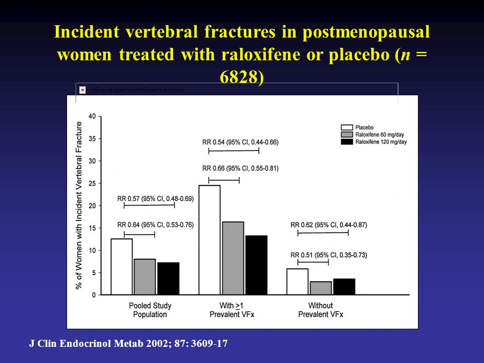 Incident vertebral fractures in postmenopausal women treated with raloxifene or placebo (n = 6828) J Clin Endocrinol Metab 2002; 87: 3609-17