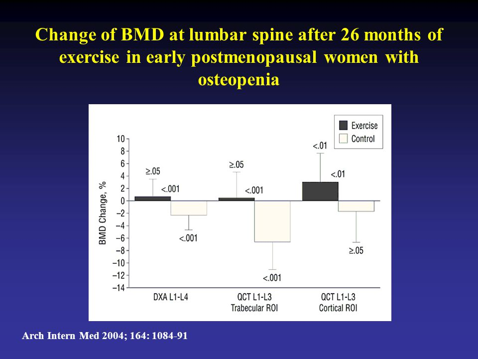 Change of BMD at lumbar spine after 26 months of exercise in early postmenopausal women with osteopenia Arch Intern Med 2004; 164: 1084-91