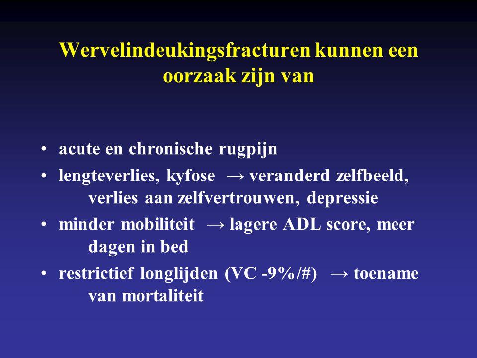 Incidentie van wervelfracturen (per 1000 persoonjaren) bij 3469 vrouwen en mannen van ≥ 55 j in Rotterdam MannenVrouwen Geen prevalente #: 55-65 j 65-75 j >75 j Wel prevalente #: 55-65 j 65-75 j >75 j 5,1 (3,1-8,3) 3,9 (2,4-6,3) 5,9 (3,1-11,3) 7,2 (1,0-51,3) 21,6 (10,3-45,4) 36,4 (17,3-76,3) 7,9 (5,6-11,1) 11,4 (8,8-14,6) 11,2 (7,6-16,4) 6,9 (1,0-48,7) 83,7 (60,9-115,0) 92,4 (62,4-136,7) #: fractuur van der Klift et al, J Bone Miner Res 2002;17:1051-6