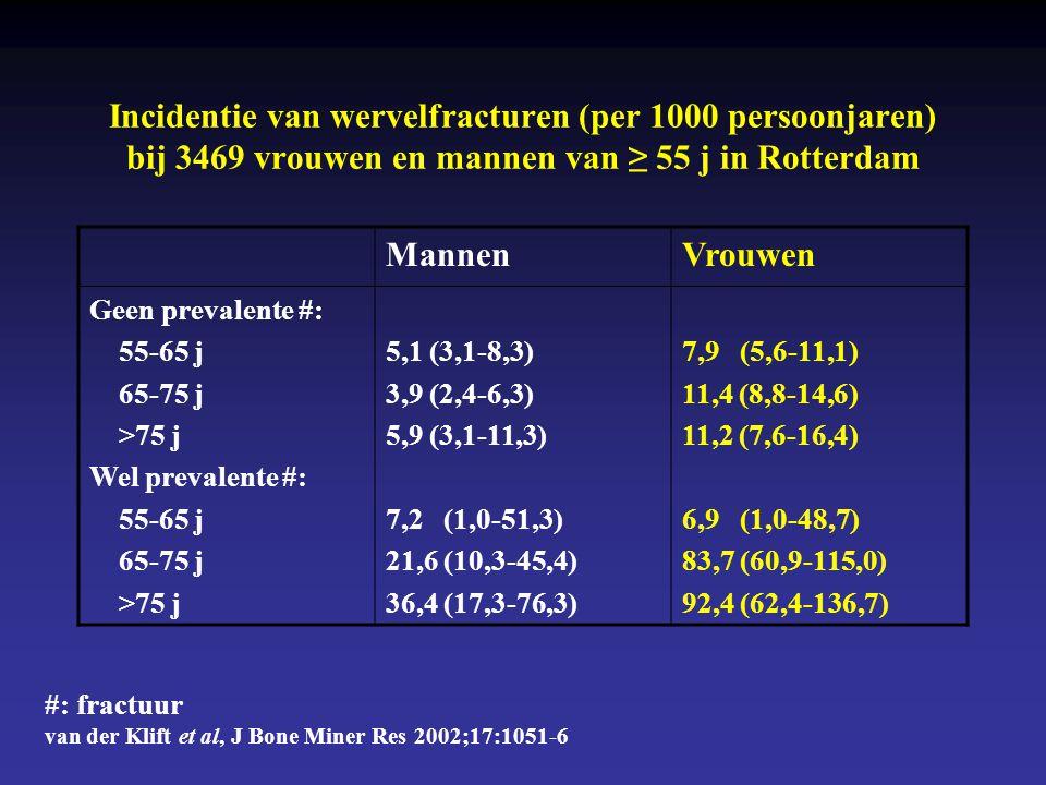 Risicofactoren, gecorrigeerd voor leeftijd, van nieuwe wervelfractuur bij 1624 vrouwen ≥ 55 j in Rotterdam Risicoverhoging • Prevalente wervelfractuur • Lage botdichtheid t.h.v.
