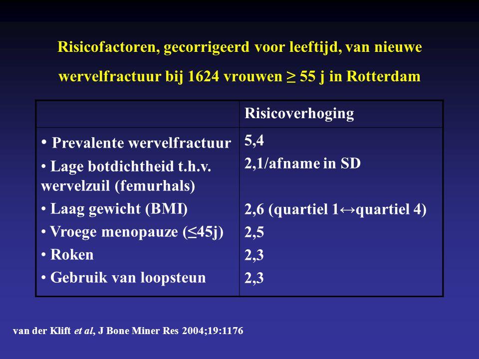 Risicofactoren, gecorrigeerd voor leeftijd, van nieuwe wervelfractuur bij 1624 vrouwen ≥ 55 j in Rotterdam Risicoverhoging • Prevalente wervelfractuur