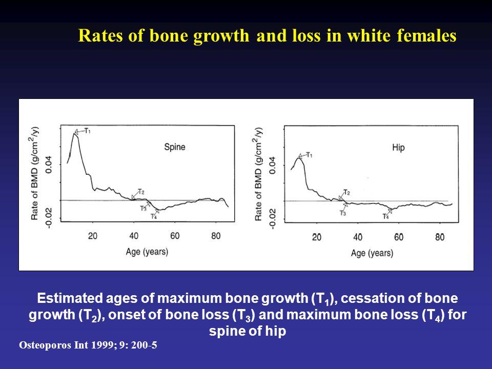 Exercise bij osteopenie Gecontroleerde studie bij vroeg-postmenopauzale vrouwen met osteopenie ( Kemmler et al, Arch Intern Med 2004;164:1084-91 ): 50 exercise / 33 controles (eigen keus) 4 trainingsessies/week (2 met supervisie, totaal 170-190 min/wk), cardiotraining en kracht gedurende 2 jaar ↓ Toename van uithouding en spierkracht; minder rugpijn