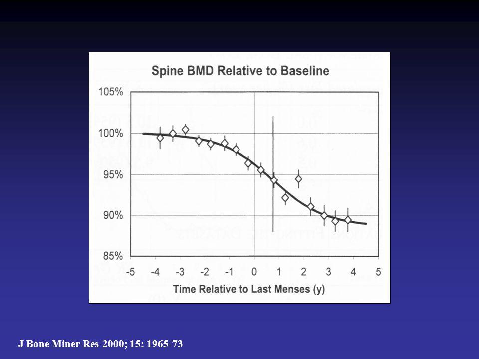 Welke factoren bepalen menopauzaal botverlies.•Gewicht / BMI / % vetfractie •Roken.